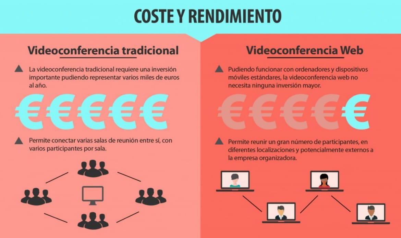 Videoconferencia tradiciona o web 2