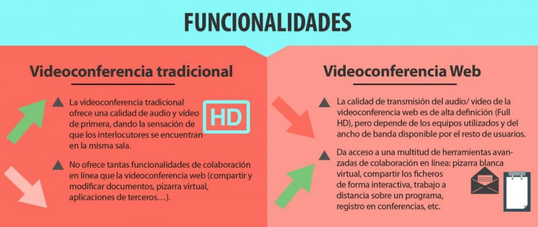 Videoconferencia tradiciona o web 4