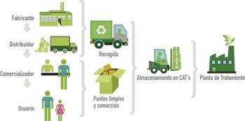 Diagrama reciclaje de equipos