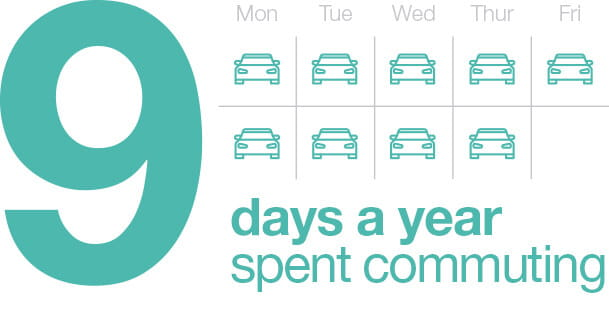 9 days a year spent commuting