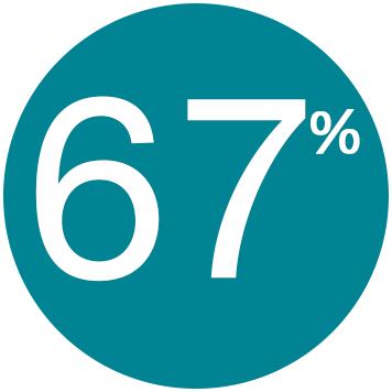 67% pensent qu'ils seraient plus productifs dans un environnement moins bruyant