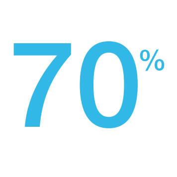 70% Des collaborateurs pensent que la couleur ajoute de la valeur aux documents.