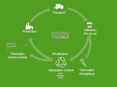 Recyclage de cartouches
