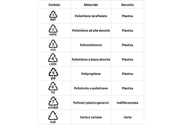 tabella con simboli packaging