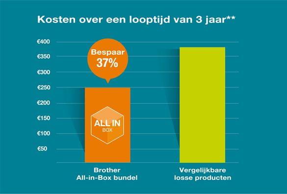 All-in-box-graph-nl