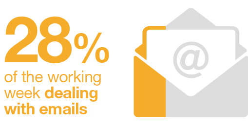 28% of the working week dealing with emails