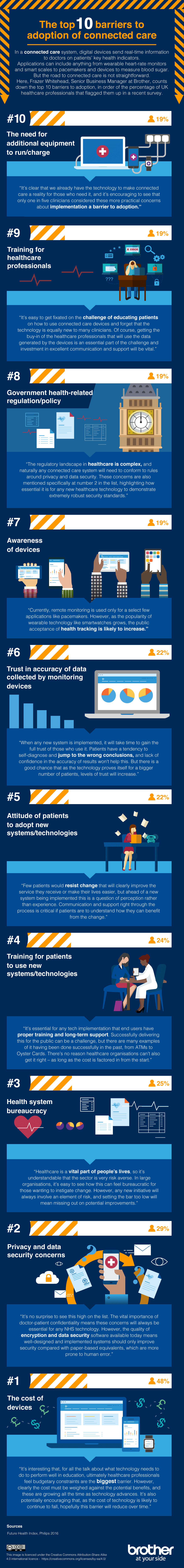 Brother healthcare infographic showing the technology barriers affecting connected patient care