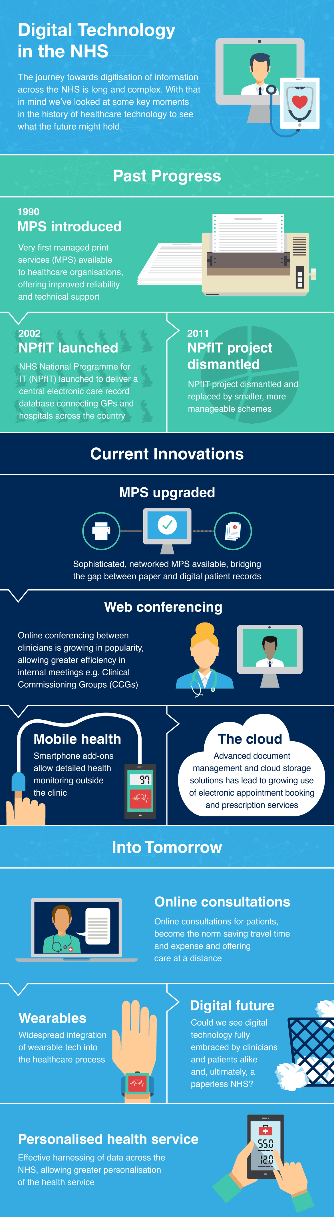 Brother healthcare infographic charting the progress of the NHS