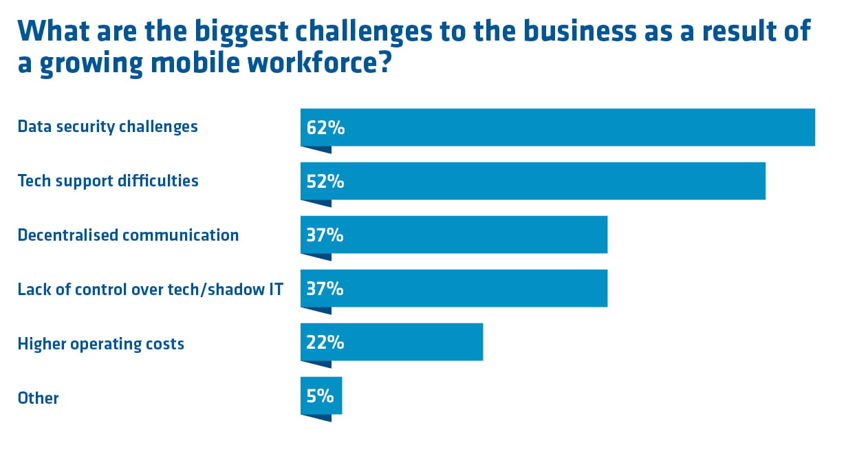 a chart showing the biggest challenges to business as a result of a growing mobile workforce