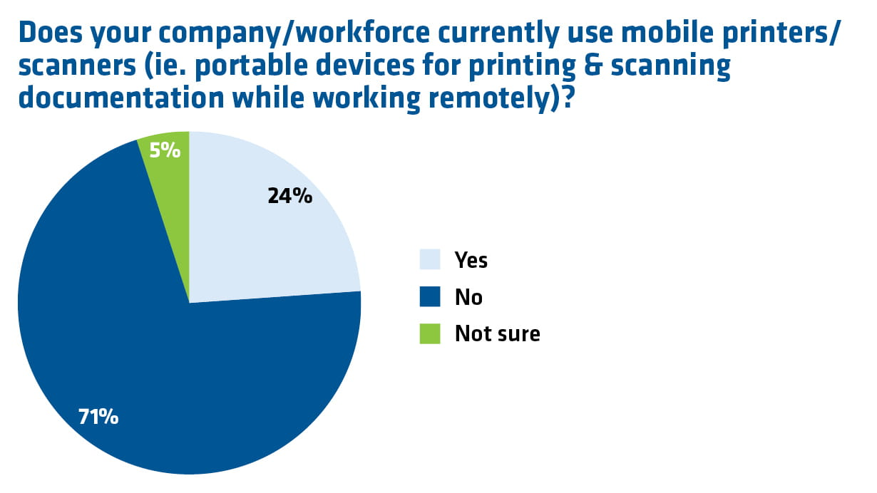 a pie chart showing mobile printer and scanner usage for remote working