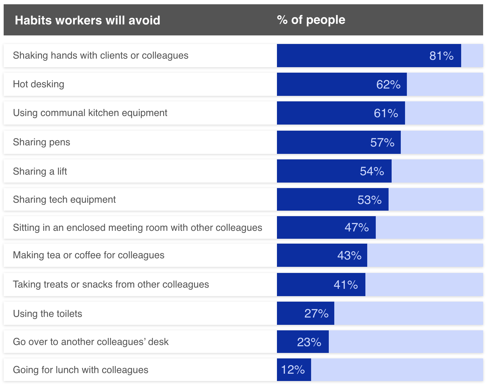 Bar chart showing how workers habits will change post-lockdown by percentage