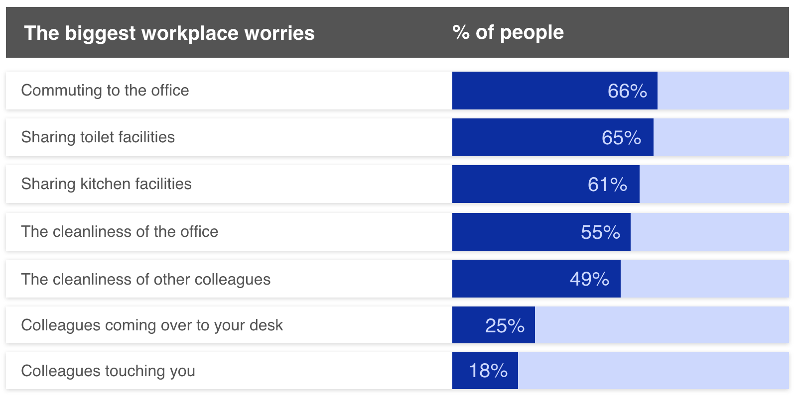 Bar chart showing biggest worries about going back to the workplace by percentage