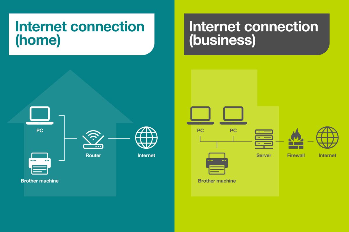 Print security illustration depicting home and business internet connection stages from internet through to device