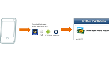 Diagram of workflow from smartphone to bundled software to Brother iPrint&Scan app