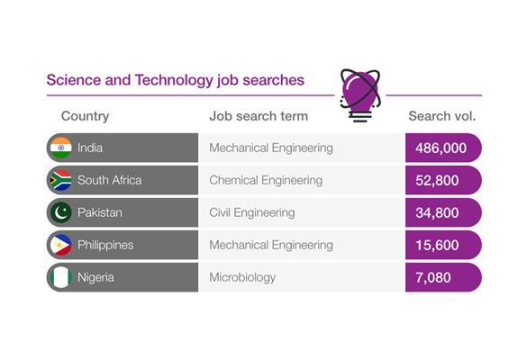 graphic showing science and technology jobs searches