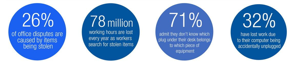 Four statistics to highlight workplace inefficiency due to lack of labelling