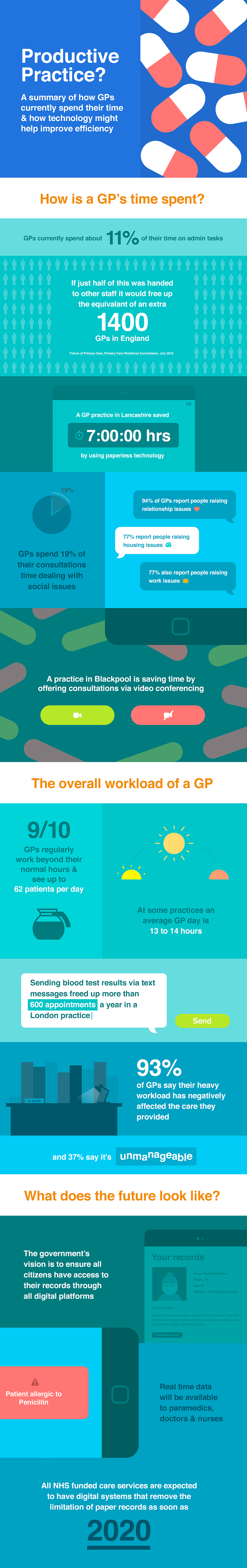 GP Workload Efficiency infographic from Brother UK   Healthcare