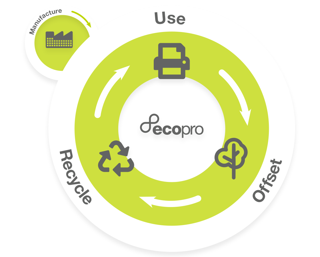 A circle demonstrating the circular economy of EcoPro with Use, Return and Offset copy and corresponding icons
