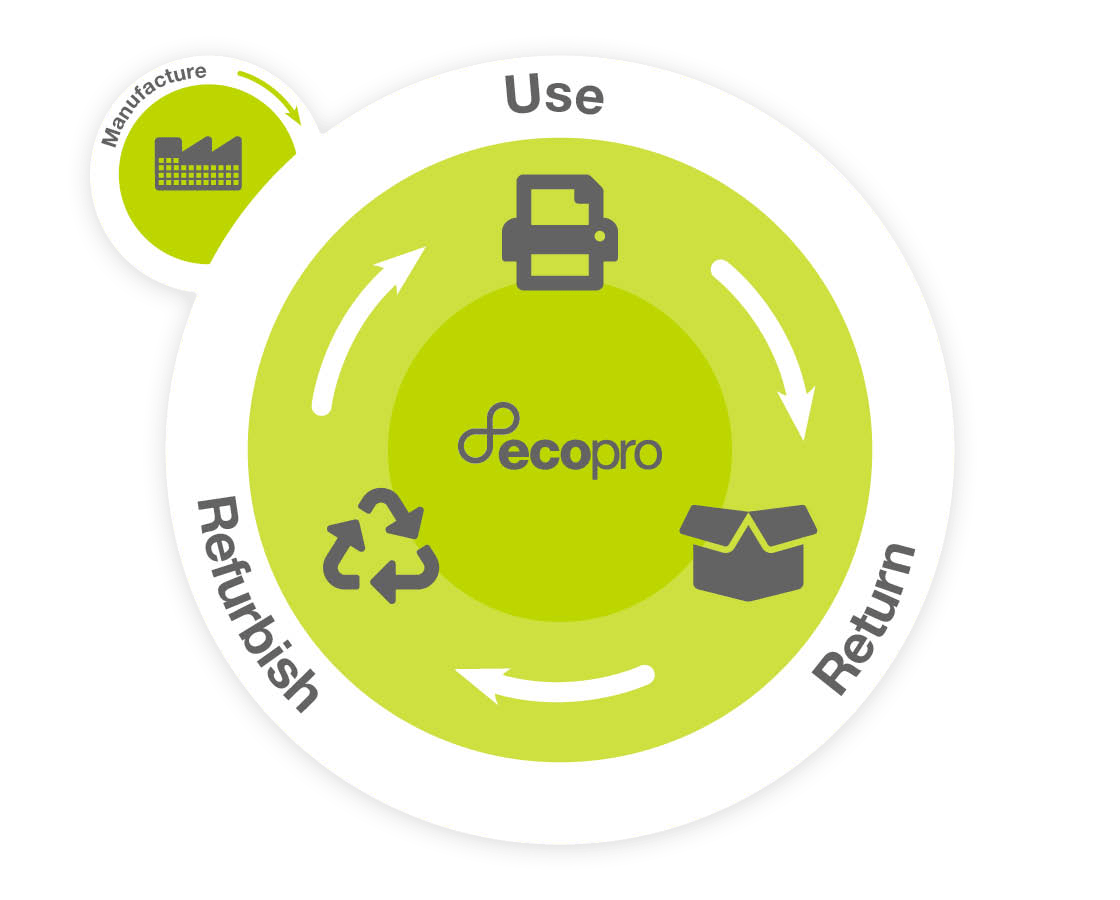 Illustration demonstrating the circular economy in relation to print and the EcoPro subscription service - Manufacture, use, return, refurbish